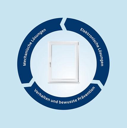 Einbruchschutz für Fenster, effektive Lösungen von Siegenia | Seitz Manufaktur in Weigendorf